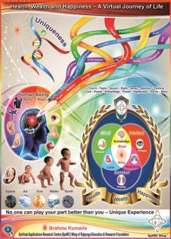 Health,Wealth and Happiness - A Virtual Journey of Life