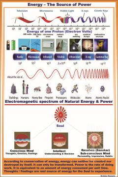 Energy-The Source Of Power